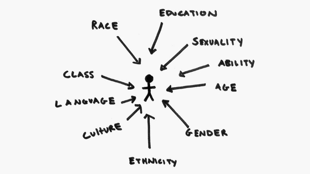 Intersectionality: what it means