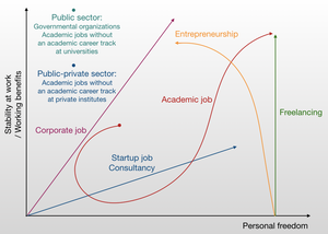 Safety vs freedom: the landscape of post-PhD careers